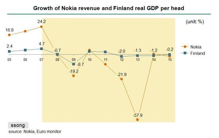 Nokia curve